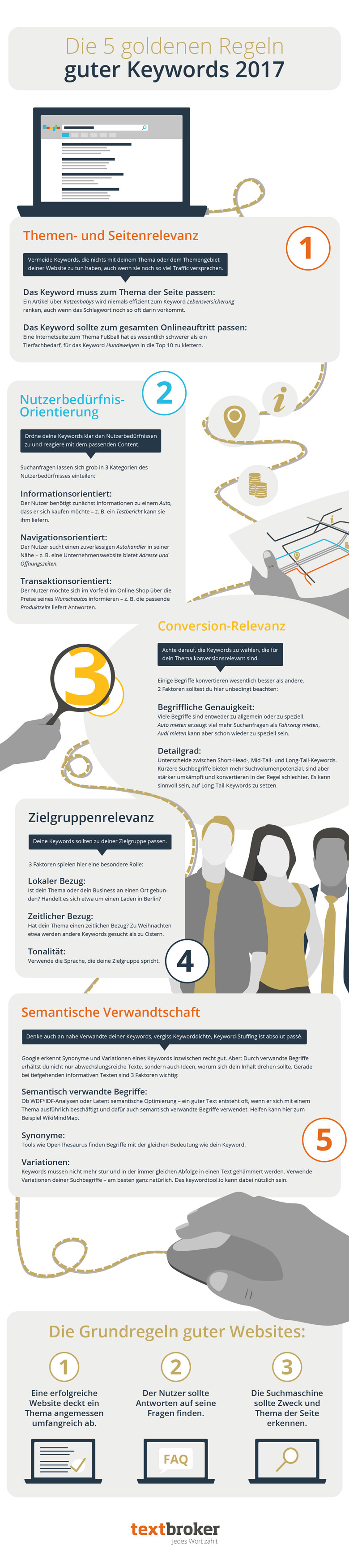 Infografik zur Keywordrecherche