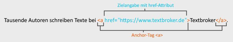 Hyperlink mit href-Attribut