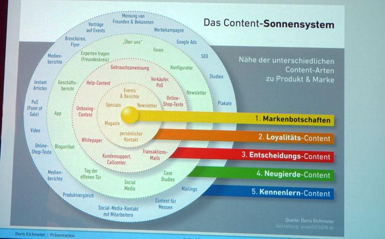 Grafik mit verschiedenen Content-Arten