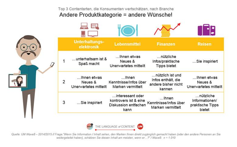 Grafik Contentarten nach Produkten