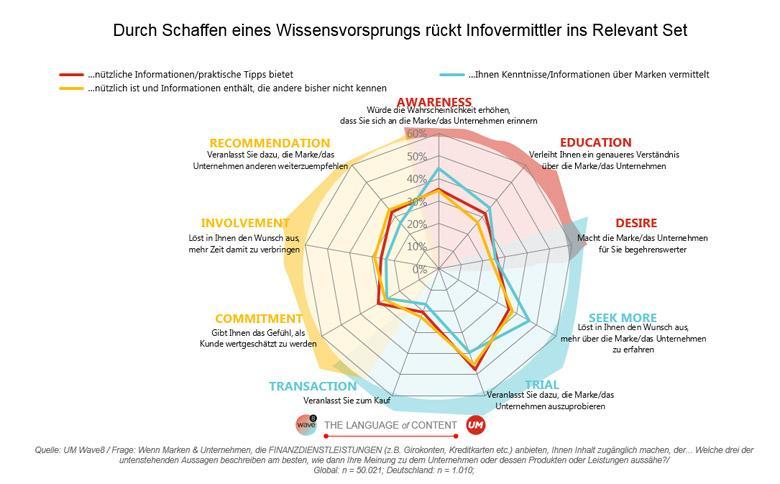Grafik Contentarten mit Infovermittler