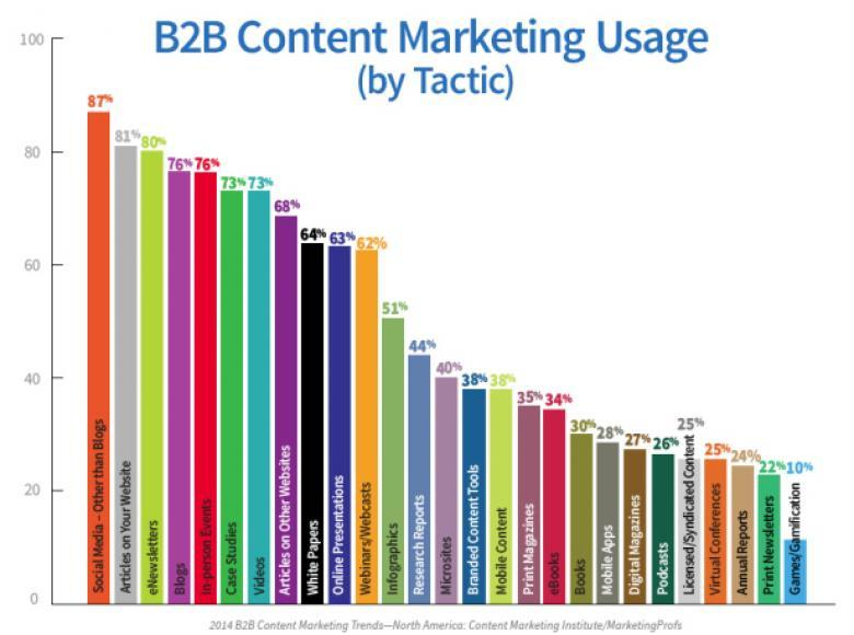Studie Content Marketing Instrumente B2B