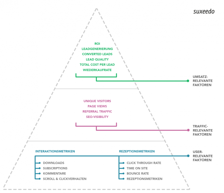 Die Content-Performance-Pyramide