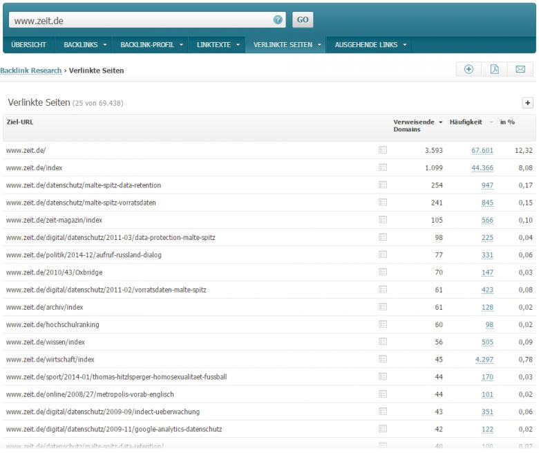 Content-Wettbewerbsanalyse Screenshot von verlinkten Seiten