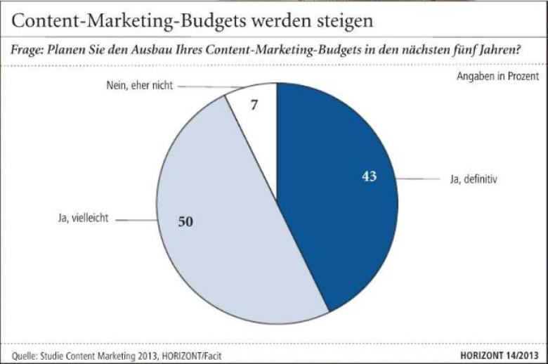 Studie Content Marketing Budgets steigen