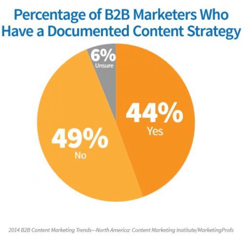 prozentualer Anteil Content Strategie