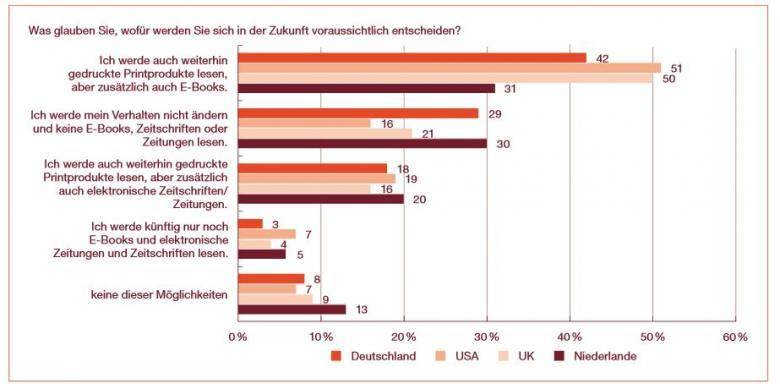 PwC-Studie: internationale Einstellung zu E-Books