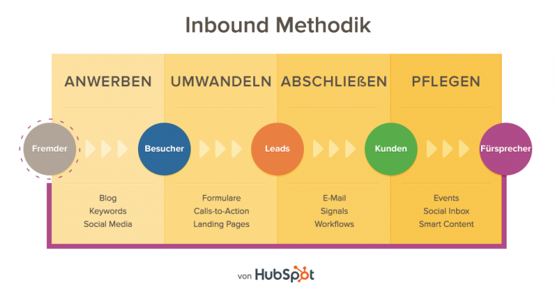 Inbound Marketing Methode von Hubspot