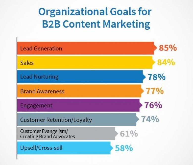 Unternehmensziele für Content Marketing