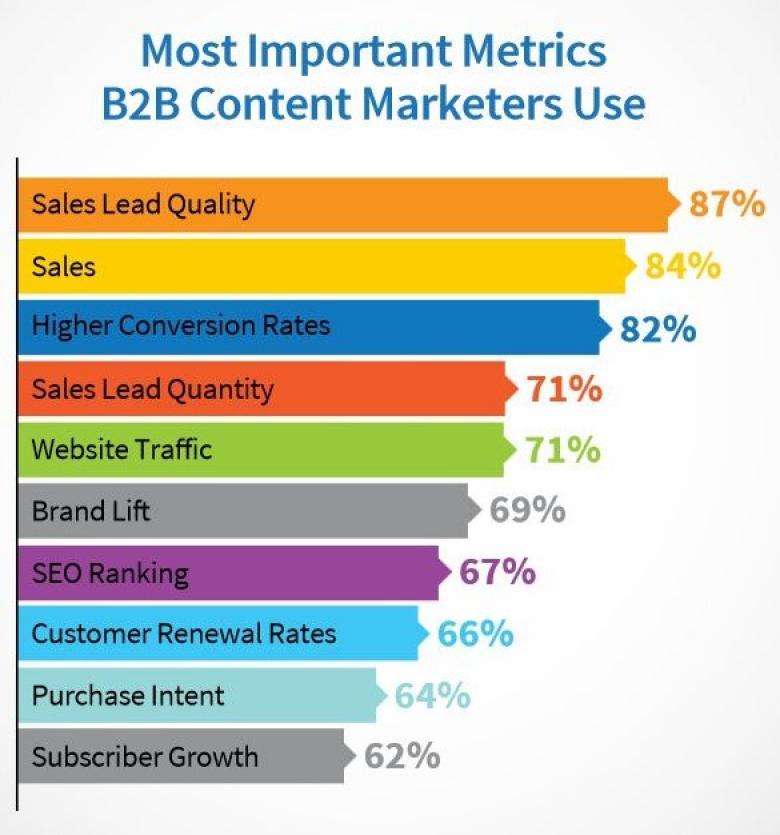 Wichtigste Metriken zur Content-Messung