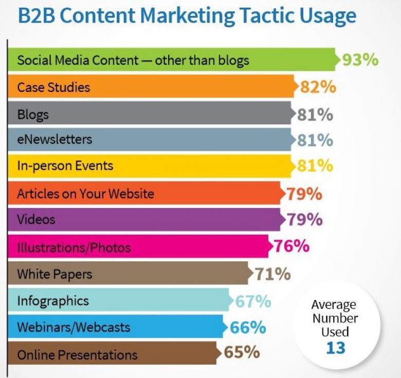 Verwendete Content-Formate im B2B-Bereich
