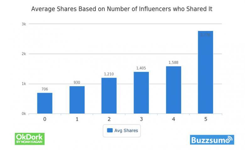Studie: Anzahl Shares nach Influencern