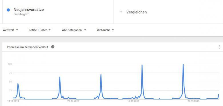 Google-Trends für Neujahrsvorsätze