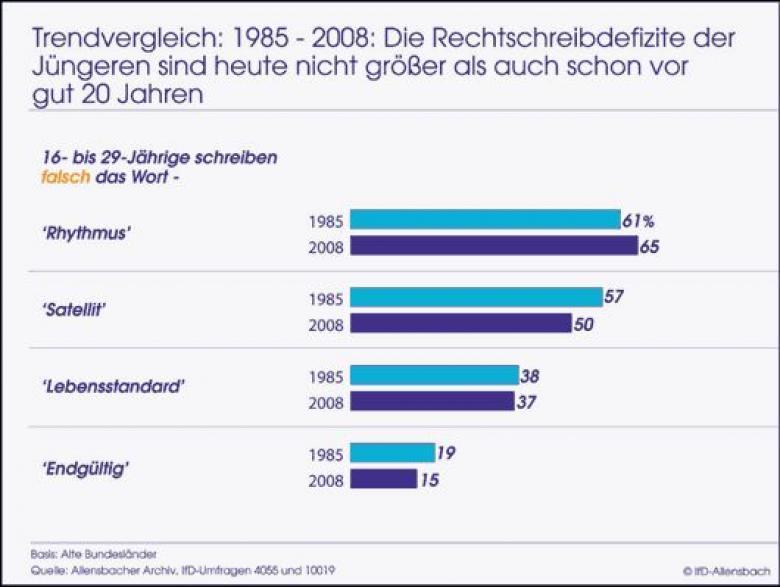 Umfrage: Rechtschreibdefizite der jüngeren Deutschen sind 2008 ähnlich wie 1985