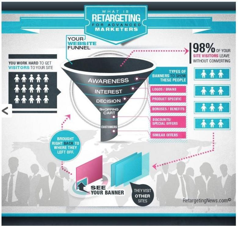 Grafik What is Retargeting