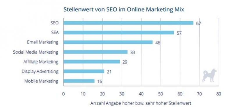 Stellenwert von SEO im Online Marketing Mix