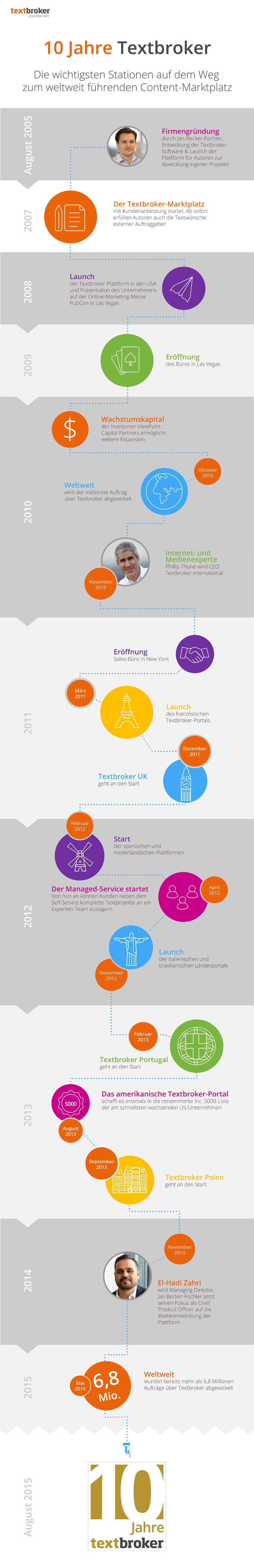 10 Jahre Textbroker Infografik