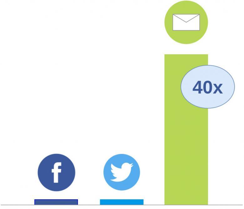 Mit Facebook-Anzeigen mehr Reichweite und Kunden gewinnen ...
