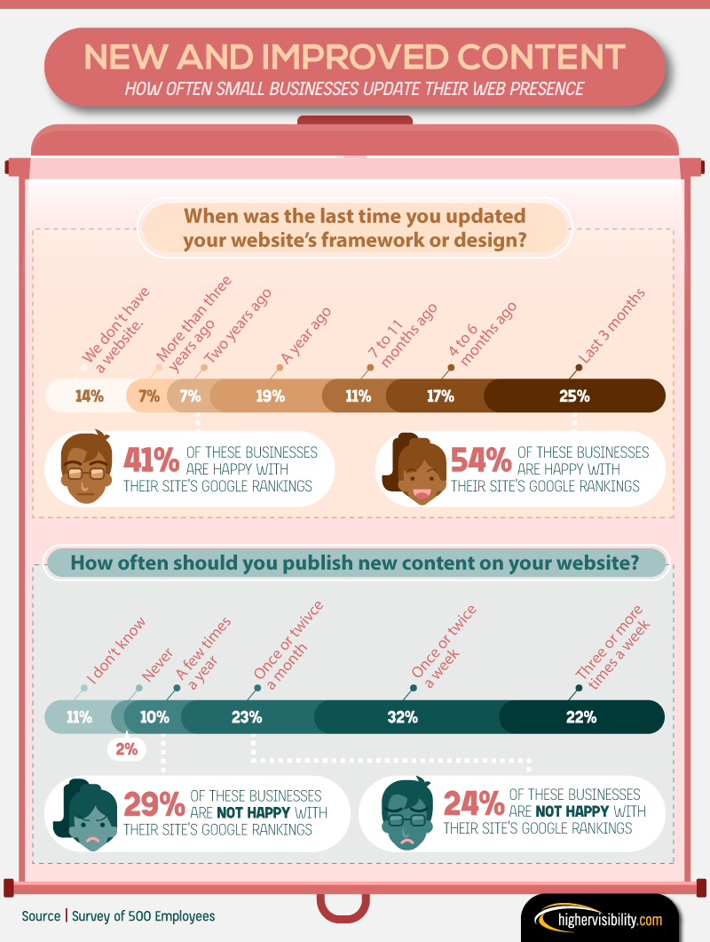 How often Small Businesses Update their web presence