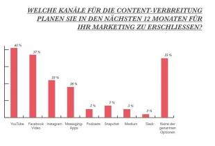 Statistik zum Inbound-Marketing