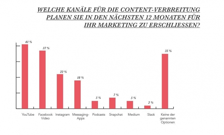 Statistik zum Inbound-Marketing