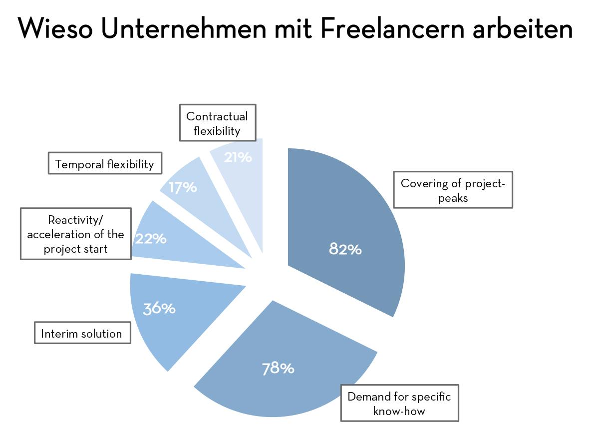 Unternehmen Lassen Chancen Ungenutzt Passende Freelancer Zu Finden