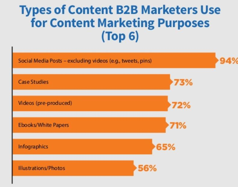 Types of Content B2B Marketers Use