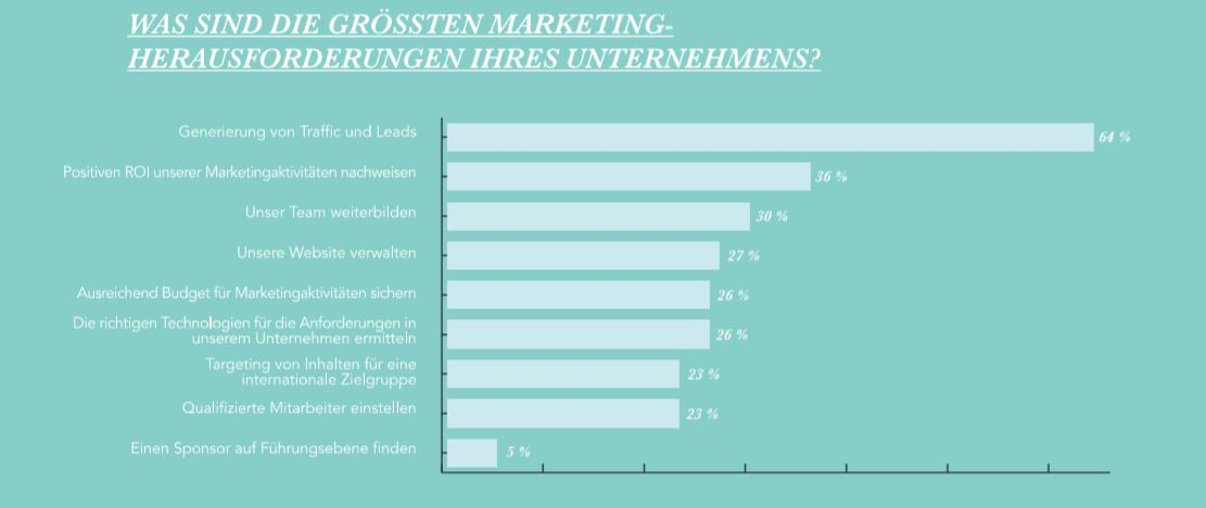 State of Inbound Marketing Herausforderungen