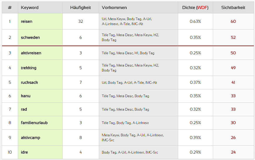 Tabelle mit Keywords aus SEORCH-Tool