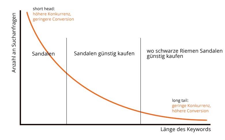 Grafik zur Verteilung von Long-Tail und Short-Head-Keywords