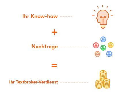 Know-how + Nachfrage = Verdienst