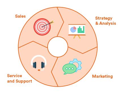 Elemente eines CRM-Systems