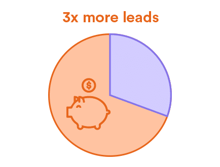 3 Mal mehr Leads mit Content Marketing