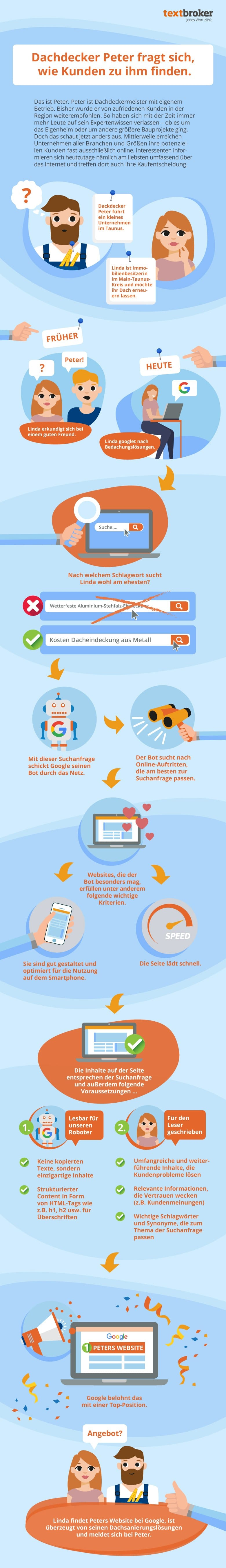 Infografik: Content-Marketing für KMU