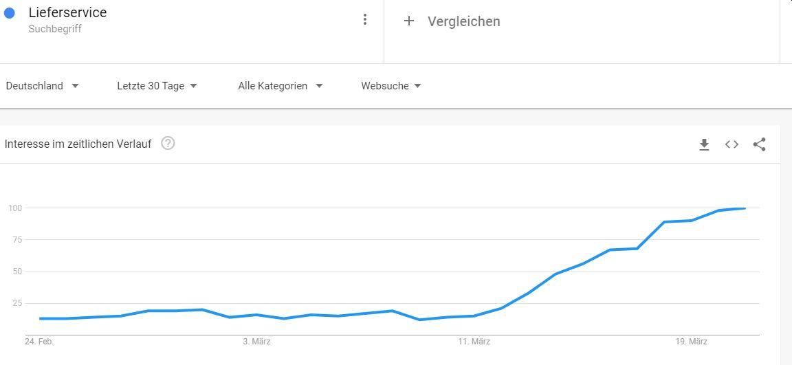 Google-Trends Deutschland für Begriff Lieferservice März 2020